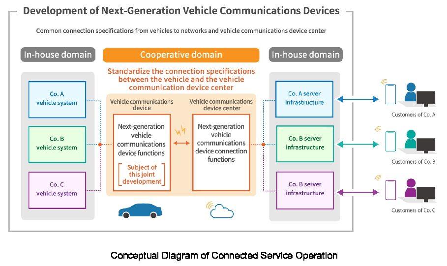 Suzuki, Subaru, Daihatsu, Toyota and Mazda announced they are standardizing how vehicles communicate with the cloud.